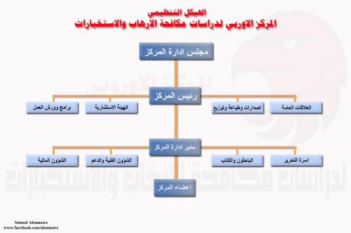 الهيكل التنظيمي للمركز