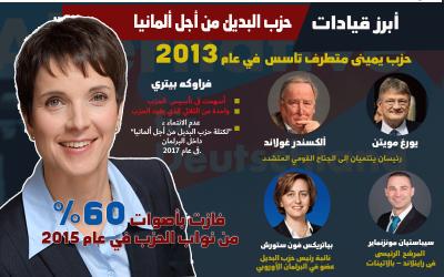 البديل من أجل ألمانيا..مابين الضغوطات الأمنية والشعارات النازية.بقلم شيماء عز العرب