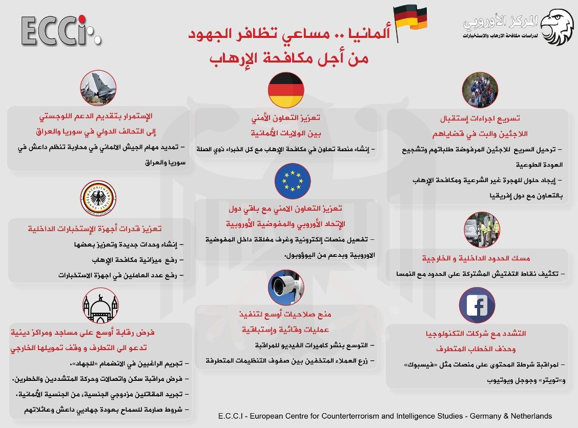 ألمانيا مساعي تظافر الجهود من أجل مكافحة الإرهاب