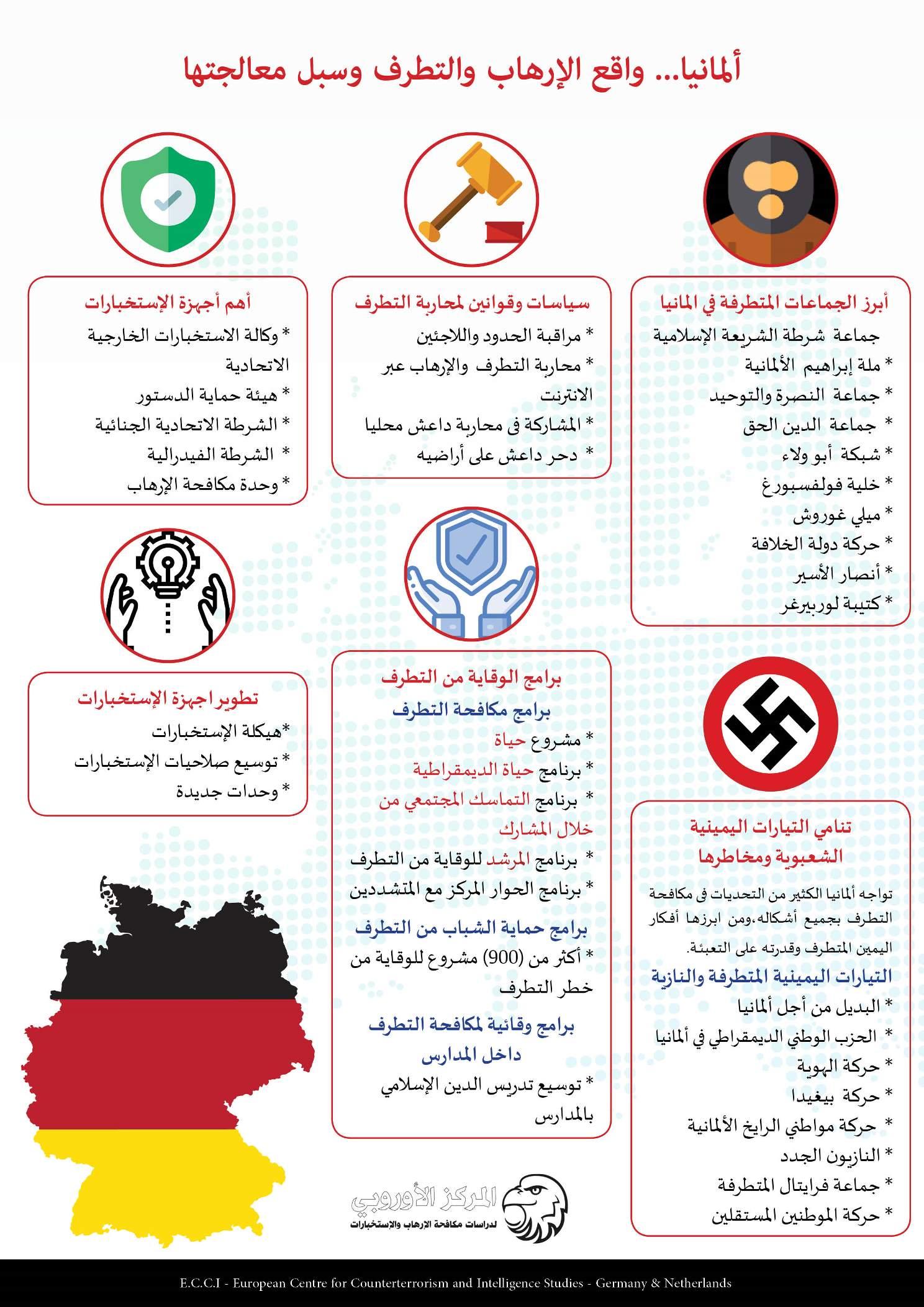 ألمانيا واقع الإرهاب والتطرف وسب معالجتها