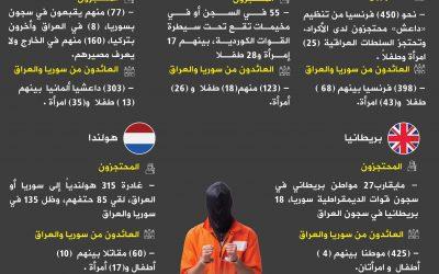 مقاتلي داعش الأوروبيين المحتجزين فى سوريا والعراق