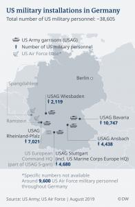 أمن دولي..تبعات تخفيض التواجد العسكري الأمريكي في ألمانيا