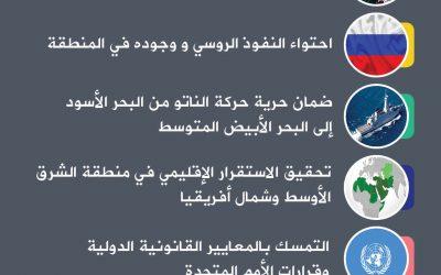 أهداف الناتو في شرق المتوسط