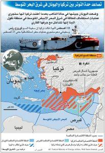 تصاعد حدة التوتير بين تركيا