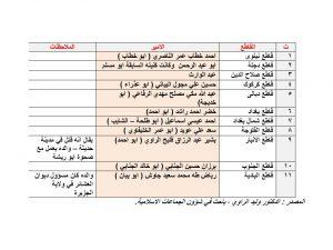المصدر : الدكتور وليد الراوي ، باحث في شؤون الجماعات الاسلامية