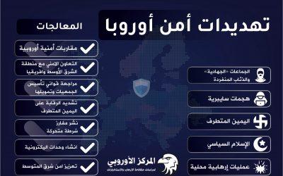 مؤشر الإرهاب في أوروبا 2020 ـ المخاطر و التقييم و المعالجات